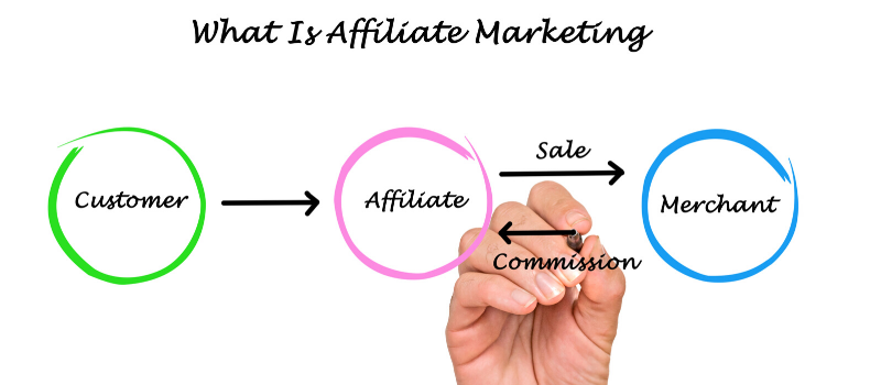 Met affiliate marketing geld verdienen